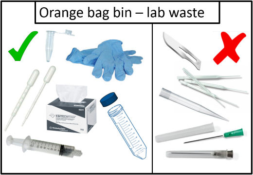 Image showing the different types of waste.